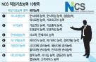 NCS 직업기초능력평가 대기업'적성검사'와 다른점은?
