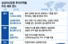삼성 해외금융망 24시간 가동…글로벌 운용백화점