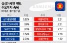 '관광말고 펀드'…아세안 6개국 투자하니 7%수익