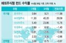 투자수익 1위 신흥국은…전문가의견 반대로만 '수익'
