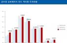 6% 수익률로 출시 석달만에 300억 모은 펀드