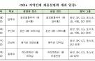 삼성 등 9개 그룹, 지역대학 돌며 대졸 채용설명회 연다