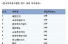 맥못춘 중소형주 펀드 '한국투자중소밸류' 달랐다