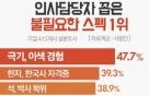 기업 인사담당자 39%