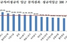 임금, 男보다 女 22%p 낮고 비정규직 13%p 적다