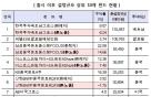 비과세 해외주식형펀드 판매 누적 9000억 돌파