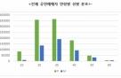 2030 여성, 2016 공연계 '파워관객' 입증…구매율 69% 차지