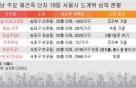 """""""35층 이하만 통과"""" 초고층 재건축 '적신호'"""