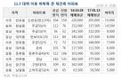 강남 재건축 아파트, 2달새 '최고 1.5억' 빠졌다