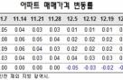 전국 아파트 매매가 4주째 '제자리', 강남3구는 10주 연속 ↓