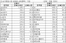 [표]주간 코스피 기관 순매매 상위종목(1월16~20일)