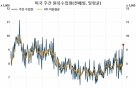 재고 넘치는 데도 美 원유수입 급증하는 이유