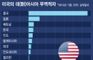 """트럼프 무역전쟁 亞 타깃은…""""韓·中·日·베트남 될 것"""""""
