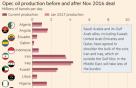 OPEC 감산합의 이행률 90%…美가 난제