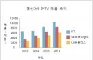 '아픈 손가락' IPTV, 이제는 통신사 '엄지손가락'