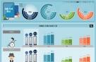 취약계층, 디지털정보화 수준 일반인의 58.6%…전년대비 6.2%p 개선