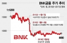 '시세조정 의혹' BNK금융, 대규모 유증 왜 했나
