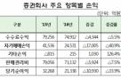 """작년 증권사 순익 2.1조원, 전년比 33.9%↓…""""채권價 하락 탓"""""""