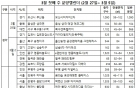봄맞은 분양시장…3월 첫주 5111가구 청약접수