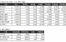 [표]증권거래현황- 27일