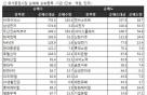 [표]코스피 기관 순매매 상위 종목- 27일