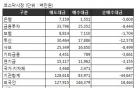 [표]코스닥 투자자별 매매동향- 27일