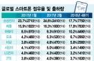 삼성 스마트폰 2월 점유율 24.6% 껑충…글로벌 1위 '굳히기'