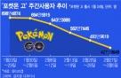 '포켓몬고' 가파른 하락세… 업뎃·마케팅 효과 '미미'