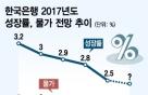 한국은행, 올해 2.5% 성장률 전망 더 낮출까