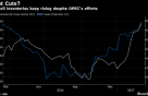 미국 원유 생산에 유가하락세 계속…OPEC 감산 이행 후속은?