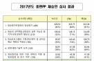 TV조선, 3년 조건부 재승인… 6개월마다 이행점검
