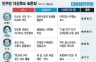 [스코어보드]정면돌파 안희정 vs 형님 여유 문재인-3월24일