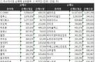 [표]주간 코스닥 외국인 순매매 상위종목(3월20~24일)