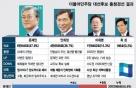 [스코어보드]민주당 충청경선 문재인 2연승