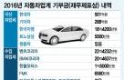 車 한대값도 기부 안한 수입차업체…해외 본사엔 '고배당'