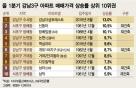 강남3구서 '재건축'보다 더 많이 뛴 아파트들