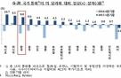 원화 1분기 8.0% 절상, G20 중 3번째 강세