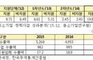 중기 정책자금 지원 기업, 고용증가율 5%P↑·수출액 9%↑