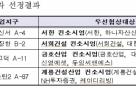 LH, 뉴스테이 8차 우선협상대상자 4개 컨소시엄 선정