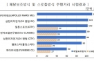 """""""전기자전거 주행거리, 제품별 최대 1.9배 차이"""""""