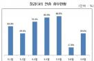 """중소기업 절반이상 """"5월9일 대선일도 근무"""""""