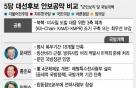 軍 복무단축·모병제·장병 급여인상...대선후보, 軍 개혁 공약은?