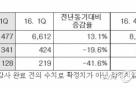 LG하우시스, 1분기 매출 7477억원…전년比 13%↑