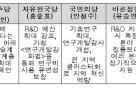 '4차산업위'·'기술융합센터' 등 大選 '5룡' 과학정책 각인각색