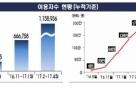 '파인', 개설 8개월만에 이용자수 200만명 돌파