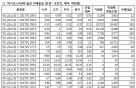 [표]미니코스피200 옵션 시세표-25일