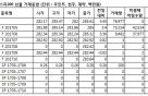 [표]미니코스피200 선물 시세표-25일