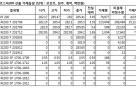 [표]코스피200 선물 시세표-25일