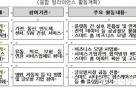 민관합동 'IoT·스마트홈 융합 얼라이언스' 출범