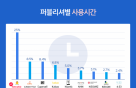 넷마블, 韓 모바일게임 사용시간 1위